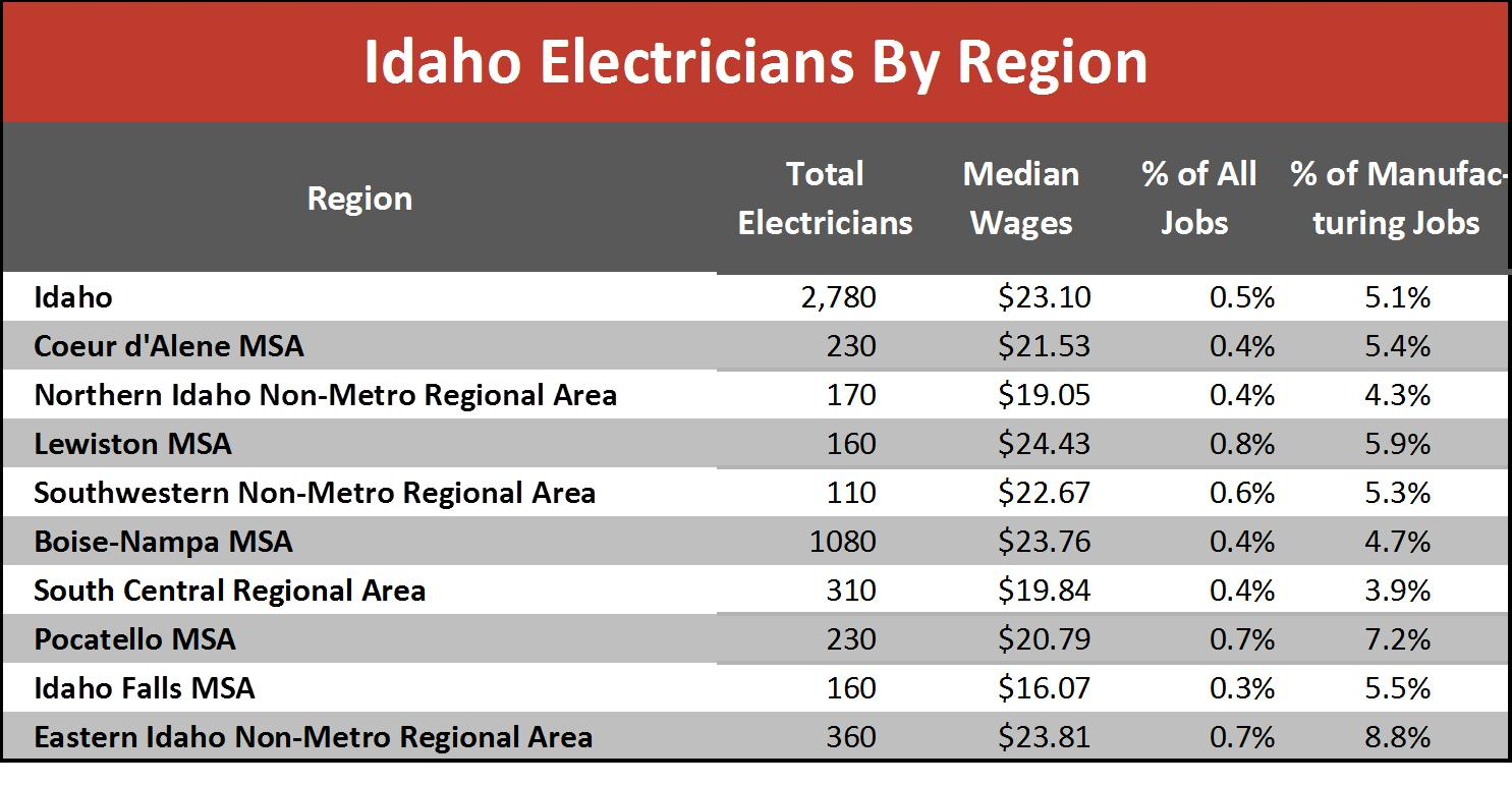 Master Electrician Salary >> Demand For Electricians Expected To Grow Idaho Work