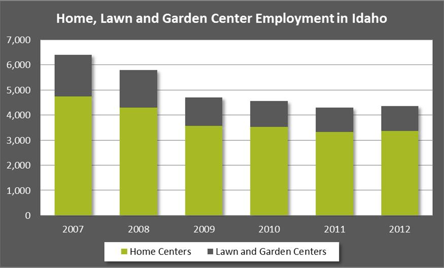 Home Lawn And Garden Centers Show Signs Of Growth Idaho