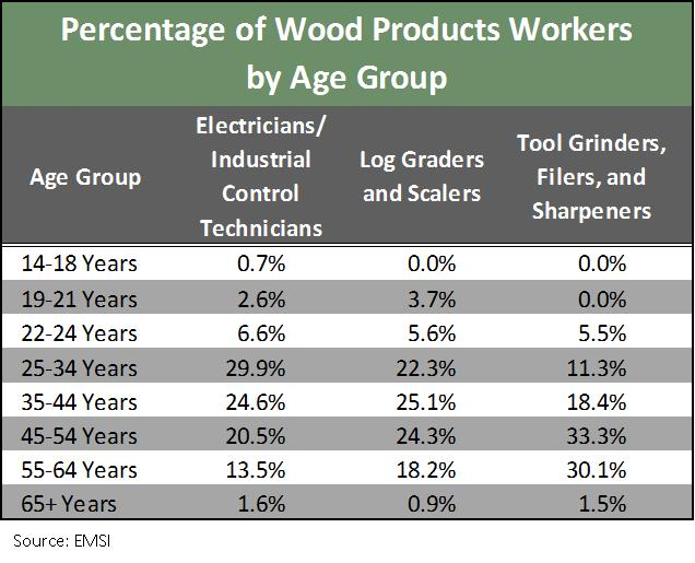 American Wood Products Industry