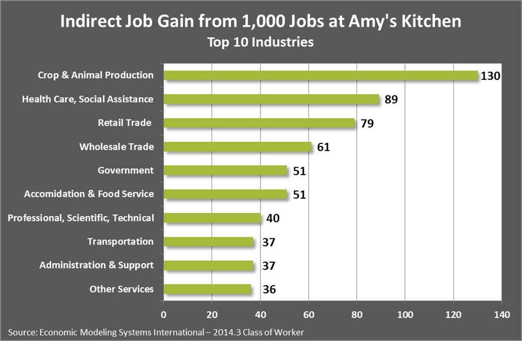 Amy S Kitchen Pocatello Idaho Jobs